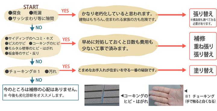 外壁の症状診断チャート