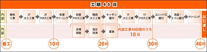 工期40日の主なスケジュール