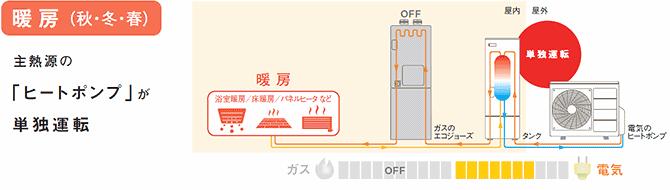 暖房(秋・冬・春) 主熱源の「ヒートポンプ」が単独運転