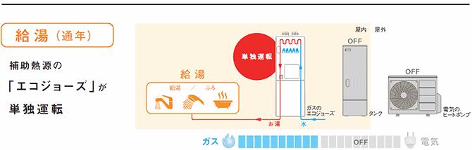 給湯(通年)補助熱源の「エコジョーズ」が単独運転